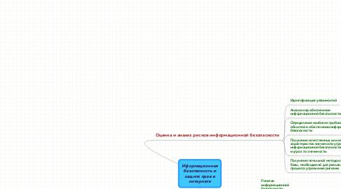 Mind Map: Иформационная безопасность и защита прав в интернете