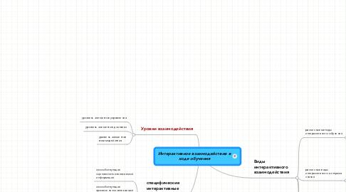 Mind Map: Интерактивное взаимодействие в ходе обучения
