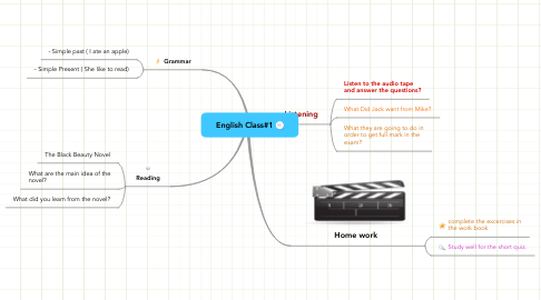 Mind Map: English Class#1