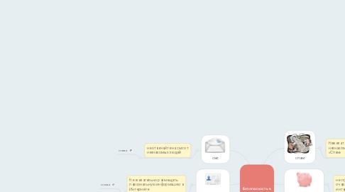 Mind Map: Безопасность в сети