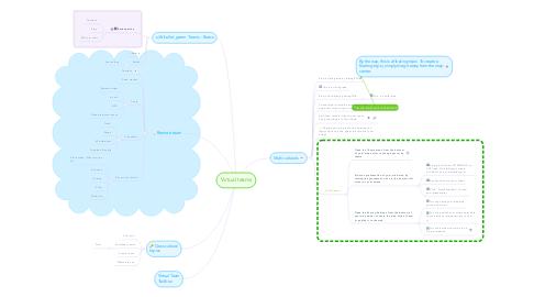 Mind Map: Virtual teams