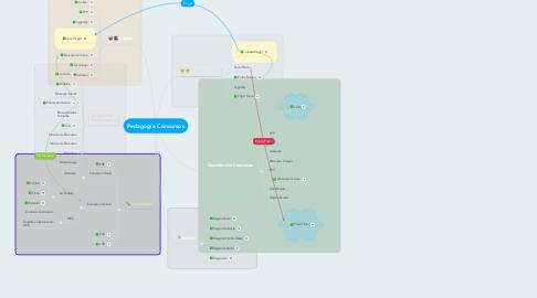 Mind Map: Pedagogia Concursos