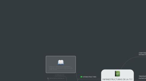 Mind Map: INFRAESTRUCTURAS DE LA TI Y TECNOLOGÍA EMERGENTES