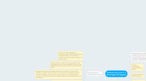 Mind Map: Infraestructuras de TI y Tecnologías Emergentes