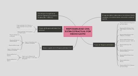 Mind Map: RESPOSABILIDAD CIVIL EXTRACOTRACTUAL POR HECHO ILICITO