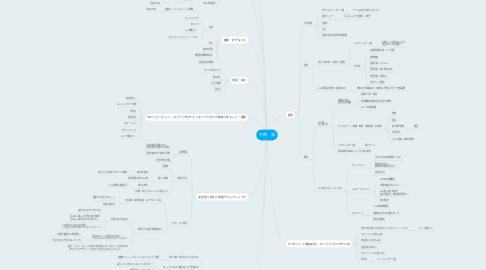Mind Map: 中西 晃