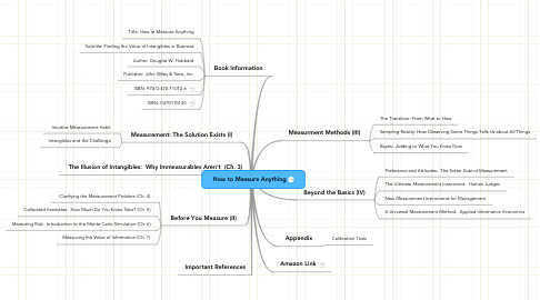 Mind Map: How to Measure Anything