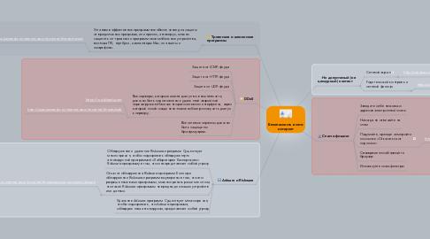 Mind Map: Безопасность в сети интернет