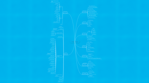 Mind Map: Party Concept