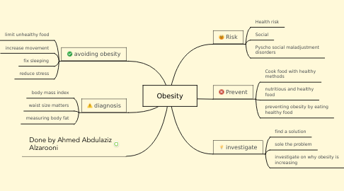 Mind Map: Obesity
