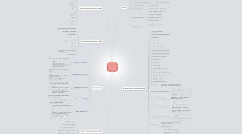Mind Map: ORÍGENES Y EVOLUCIÓN HISTÓRICA DE LA EaD