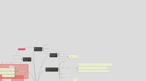 Mind Map: Steve's ETCV 530 Activities