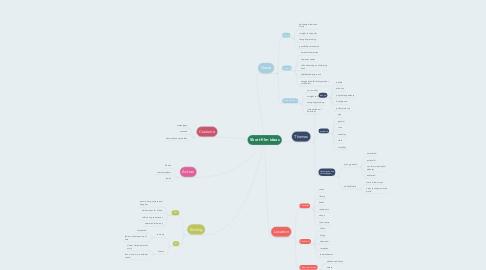 Mind Map: Short film ideas
