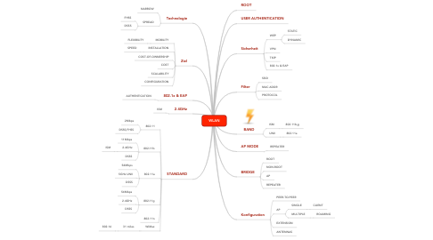 Mind Map: WLAN