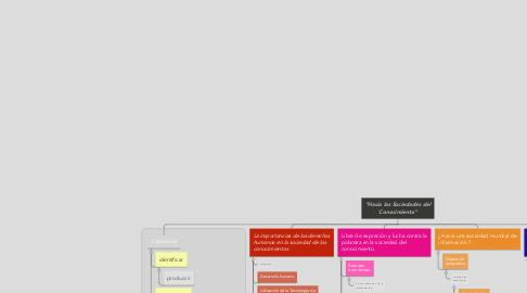 """Mind Map: """"Hacia las Sociedades del Conocimiento"""""""