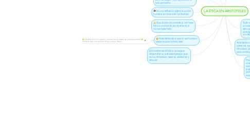Mind Map: LA ÉTICA EN ARISTOTELES