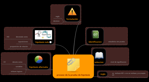 Mind Map: proceso de la prueba de hipotesis