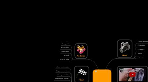 Mind Map: Gestion Basica de la Información