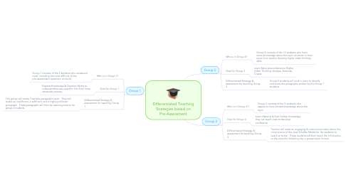 Mind Map: Differentiated Teaching Strategies based on Pre-Assessment