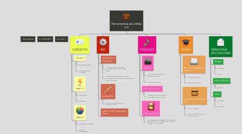 Mind Map: Herramientas de la Web 2.0