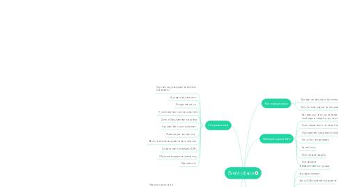 Mind Map: Event сфера