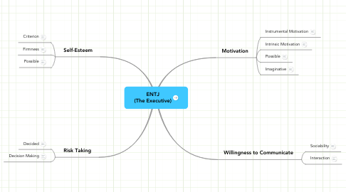 Mind Map: ENTJ (The Executive)