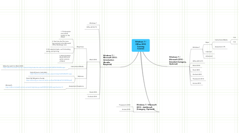 Mind Map: Windows 7 / Office 2010 Training Courses