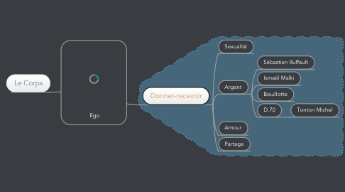 Mind Map: Ego