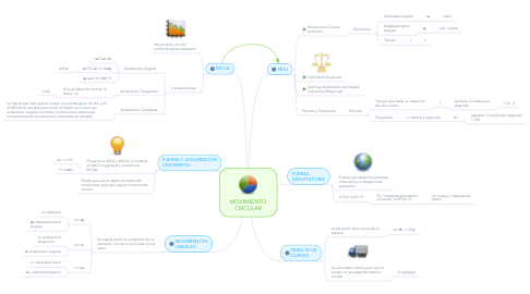Mind Map: MOVIMIENTO CIRCULAR