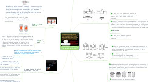 Mind Map: CARACTERISTICAS DE LOS PRODUCTOS FORJADOS