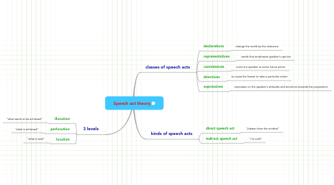 Mind Map: Speech act theory