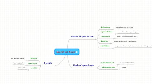 Mind Map: Speech act theory