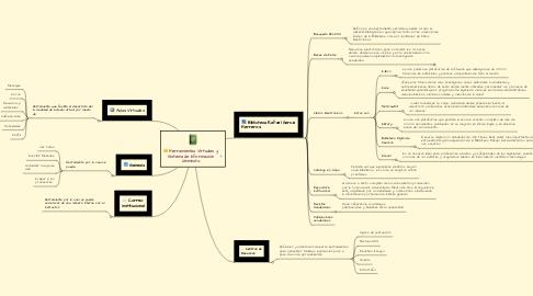 Mind Map: Herramientas Virtuales y Sistema de Información Uniminuto