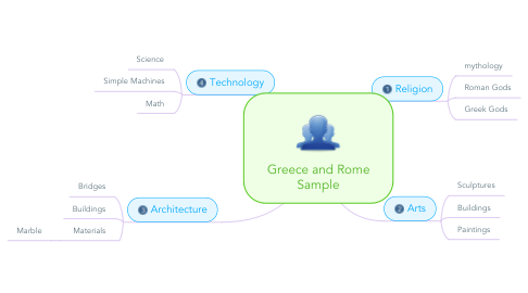Mind Map: Greece and Rome Sample