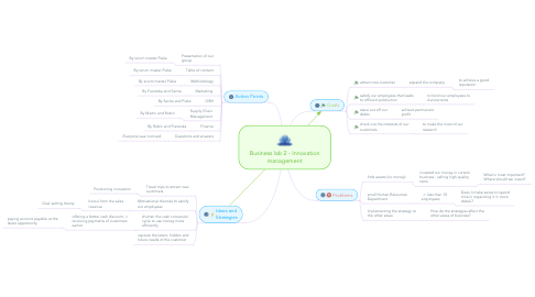 Mind Map: Business lab 2 - Innovation management