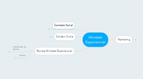 Mind Map: Mindset Exponencial