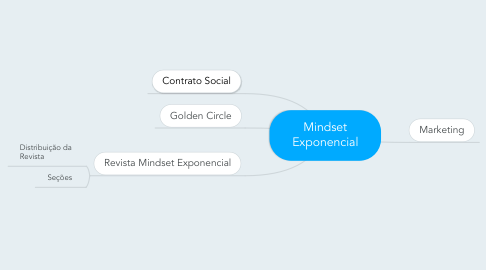 Mind Map: Revista Mindset Exponencial