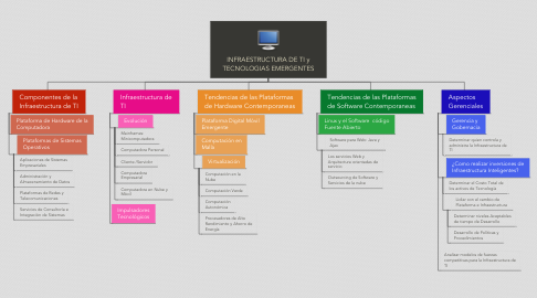 Mind Map: INFRAESTRUCTURA DE TI y TECNOLOGIAS EMERGENTES