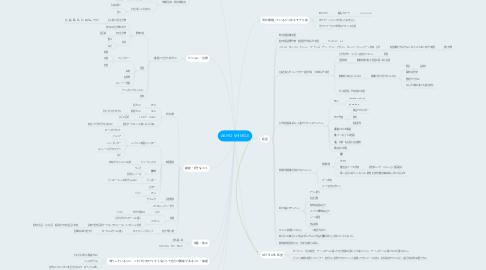 Mind Map: AKIYO SHIMOJI