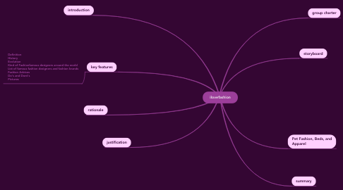 Mind Map: ilovefashion