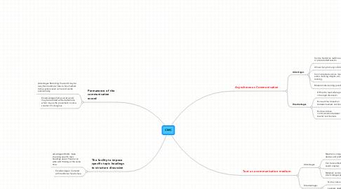 Mind Map: CMC