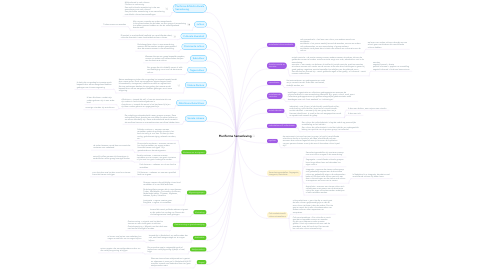 Mind Map: Pluriforme Samenleving