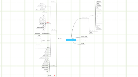 Mind Map: Bertelsmann