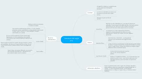 Mind Map: Literatura del segle d'or