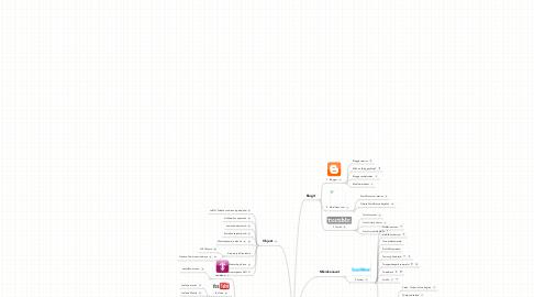 Mind Map: Luontoretki sosiaaliseen mediaan