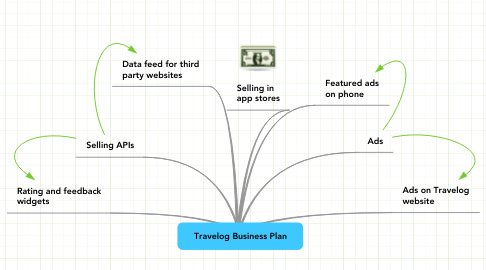 Mind Map: Travelog Business Plan