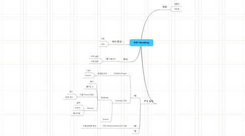 Mind Map: KIST Modeling