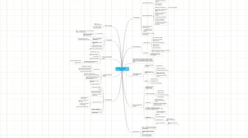 Mind Map: Секреты истинного здоровья