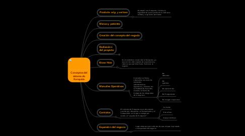 Mind Map: Conceptos del sistema de franquicia