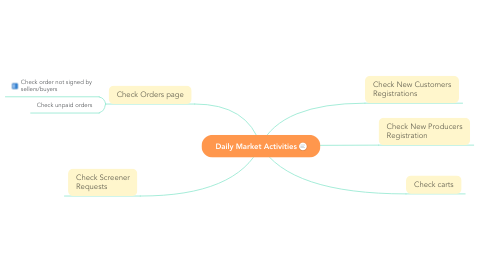 Mind Map: Daily Market Activities